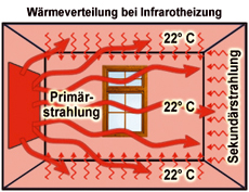 Wärmeverteilung bei Infrarot-Heizung